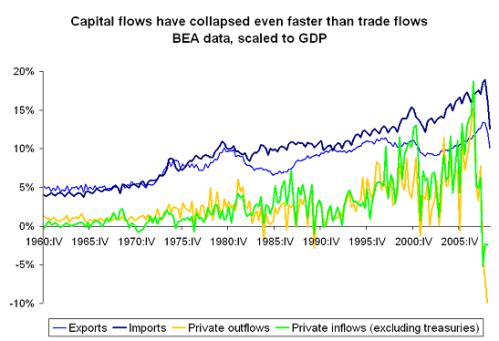 fin-flows-gdp